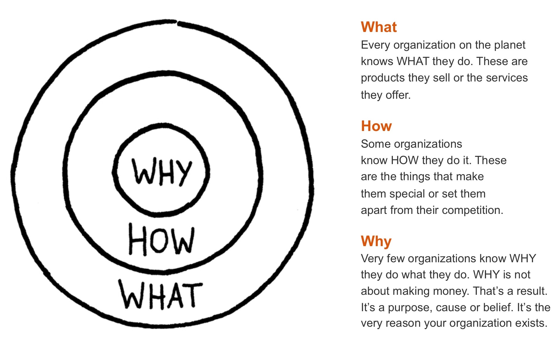 Organisations Why Chart